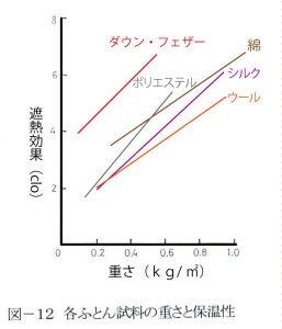futonweight-thermal