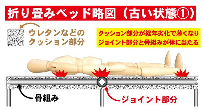 ソファーベッド・折り畳みベッドを使うと体が痛くなる理由